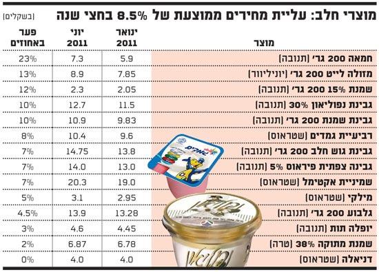 מוצרי חלב עליית מחירים ממוצעת של 8.5 אחוז בשנה